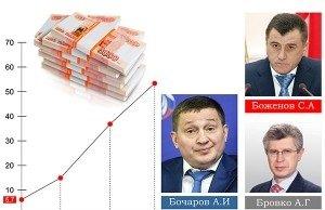 Госдолг Волгоградской области при последних трёх губернаторах вырос в 10 раз